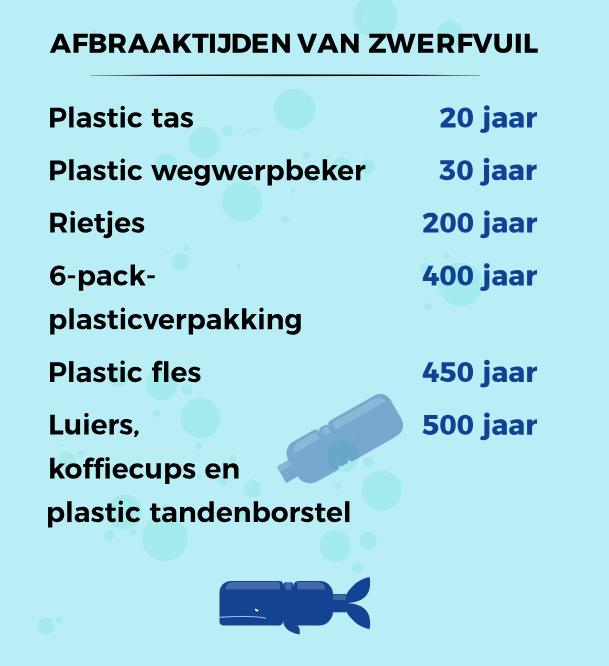 plastic zwerfafval afbraaktijd operatie jonas Den Haag
